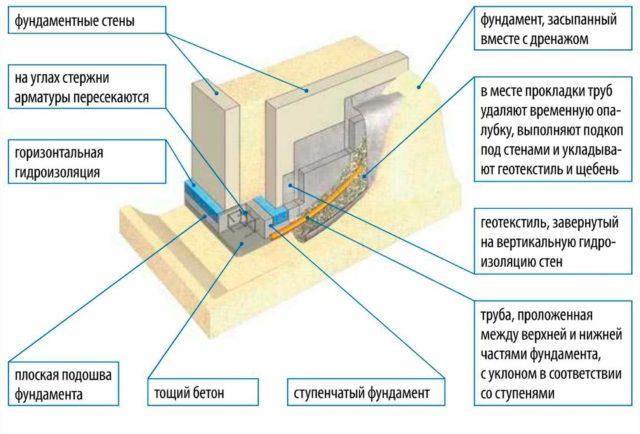 Абсолютно все разновидности строительных операций берут своё начала с этапа подготовительных работ, который включает в себя анализ почвы в пределах участка под постройку