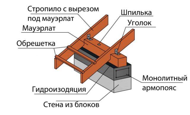 Он представляет собой резьбовую шпильку, которая помещена в некий трубчатый корпус