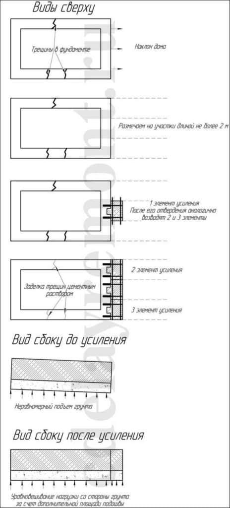 🛠  Как укрепить старый фундамент и сделать правильную обвязку цоколя? /Ремонт и ТО фундамента/🛠