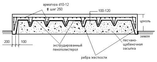Как рассчитать, сколько кубов бетона нужно на фундамент?