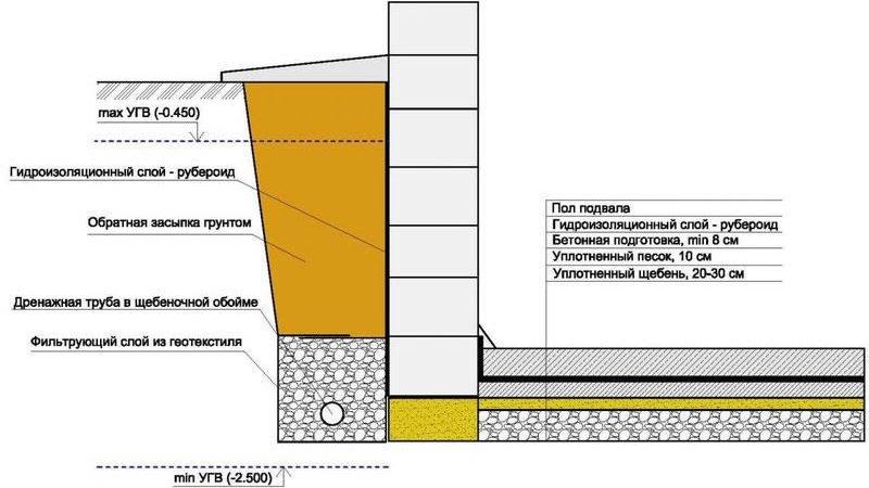 Чтоб подвал не затопило  нужна гидроизоляция вот несколько способов