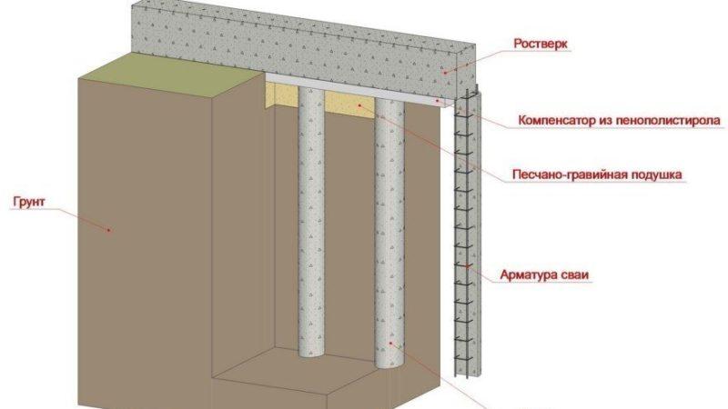 Какой бетон подходит для фундамента частного дома/ Марка цемента для фундамента 🏘